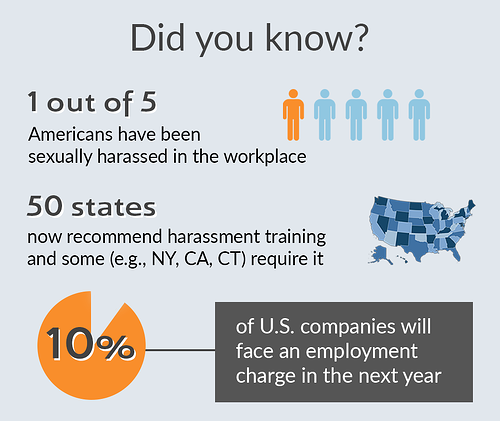 Sexual Harassment Infographic